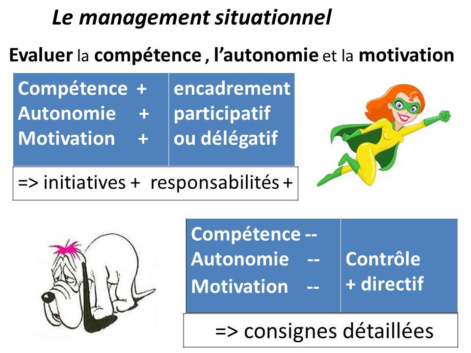 Le management situationnel