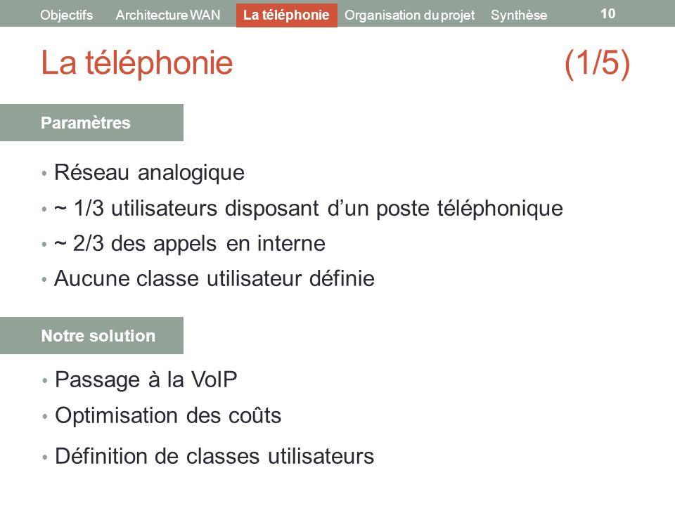 La téléphonie (1/5) Réseau analogique