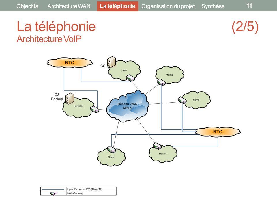 La téléphonie (2/5) Architecture VoIP
