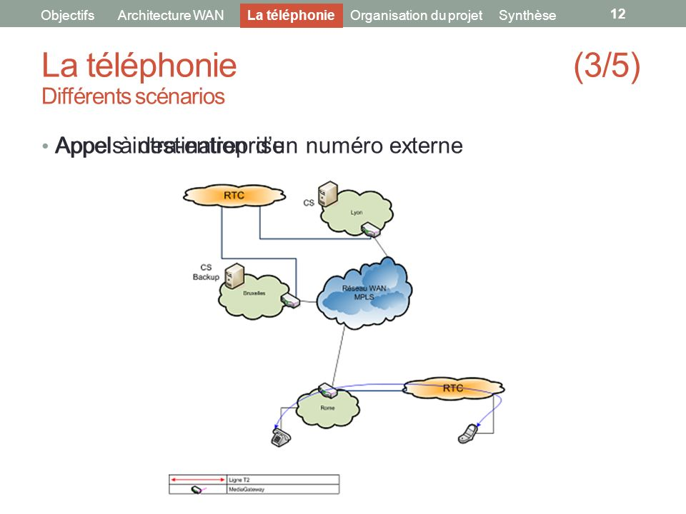 La téléphonie (3/5) Différents scénarios