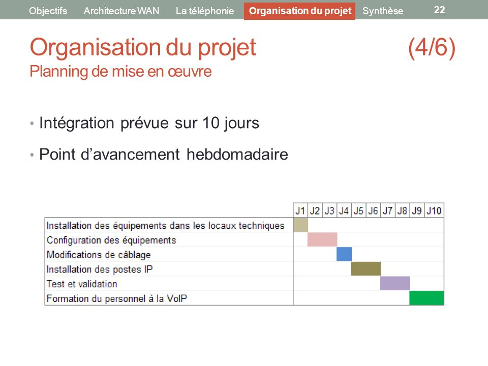 Organisation du projet (4/6) Planning de mise en œuvre