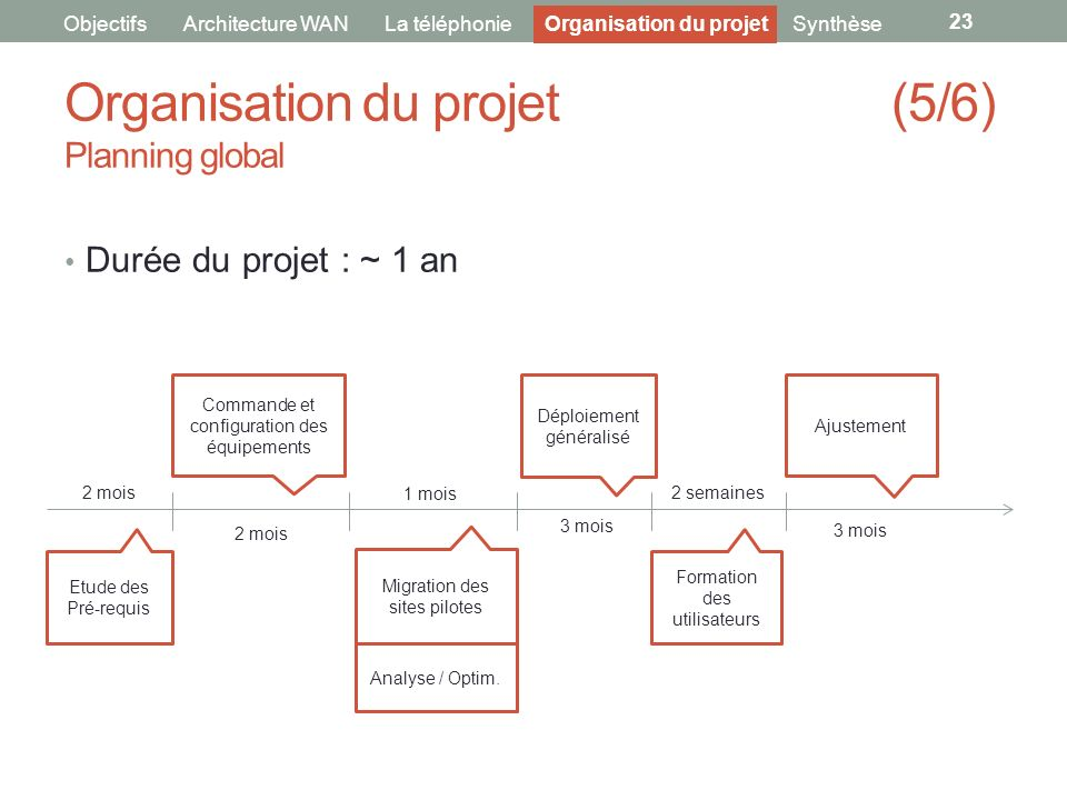 Organisation du projet (5/6) Planning global