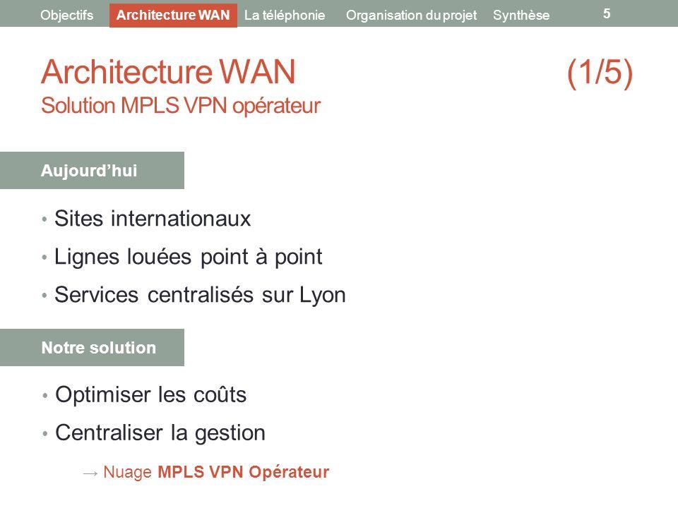 Architecture WAN (1/5) Solution MPLS VPN opérateur