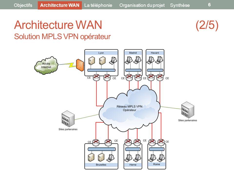 Architecture WAN (2/5) Solution MPLS VPN opérateur