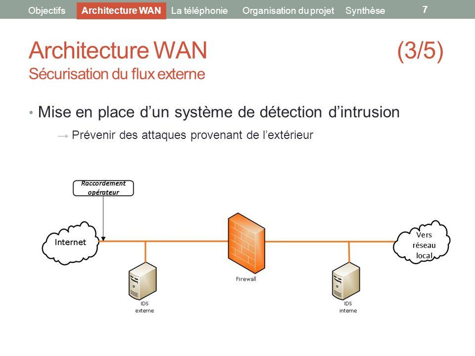 Architecture WAN (3/5) Sécurisation du flux externe