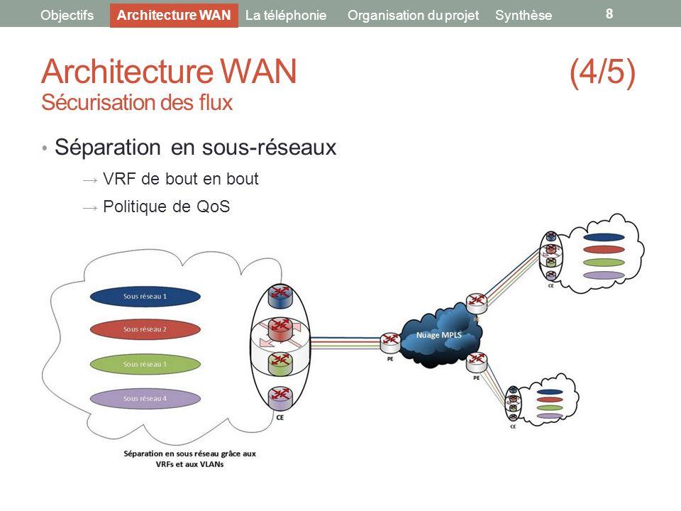 Architecture WAN (4/5) Sécurisation des flux