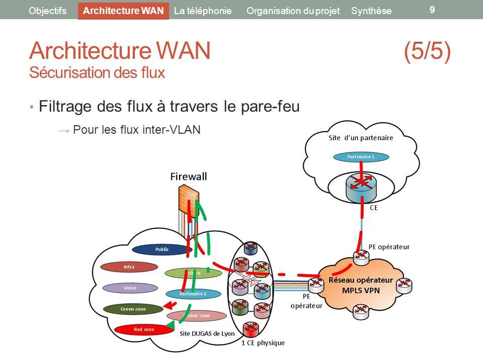 Architecture WAN (5/5) Sécurisation des flux
