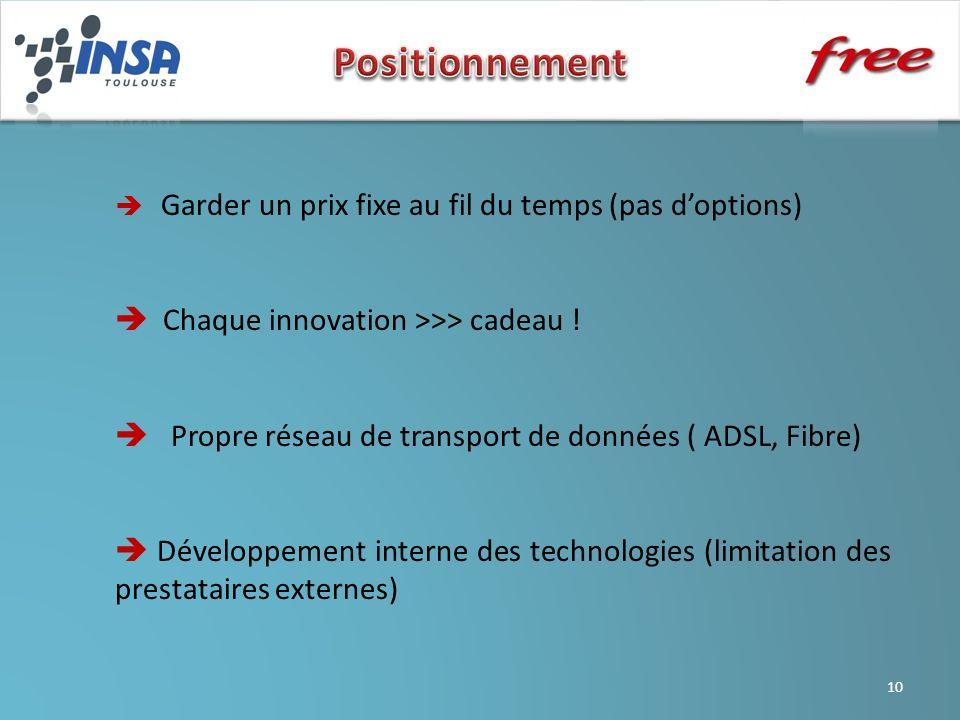 Positionnement  Chaque innovation >>> cadeau !