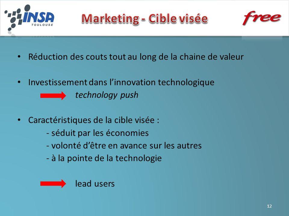 Marketing - Cible visée