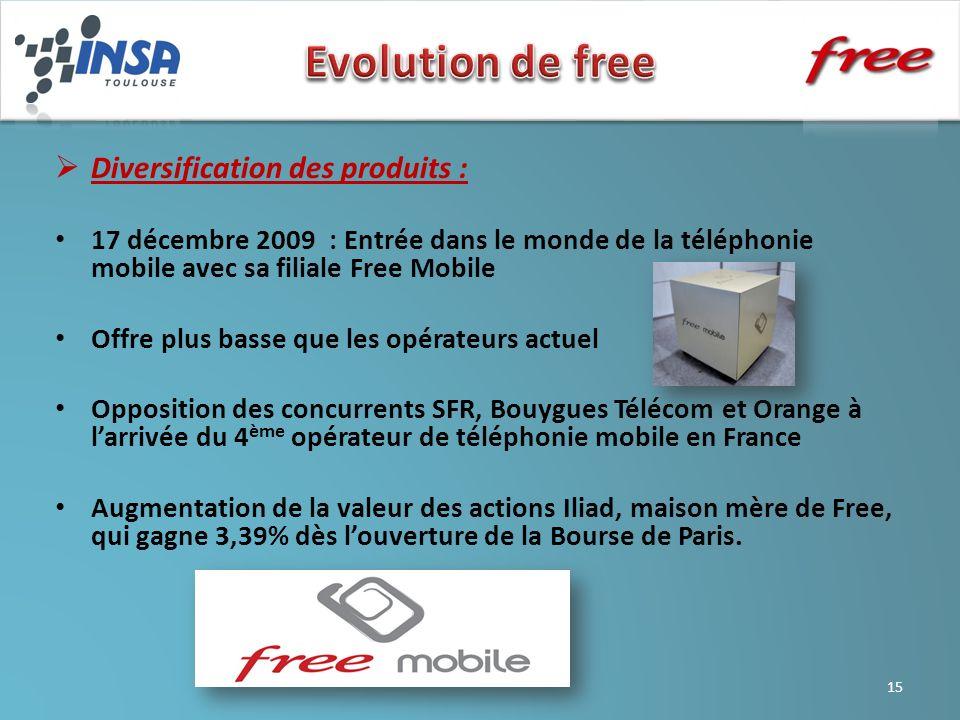 Publicités Evolution de free