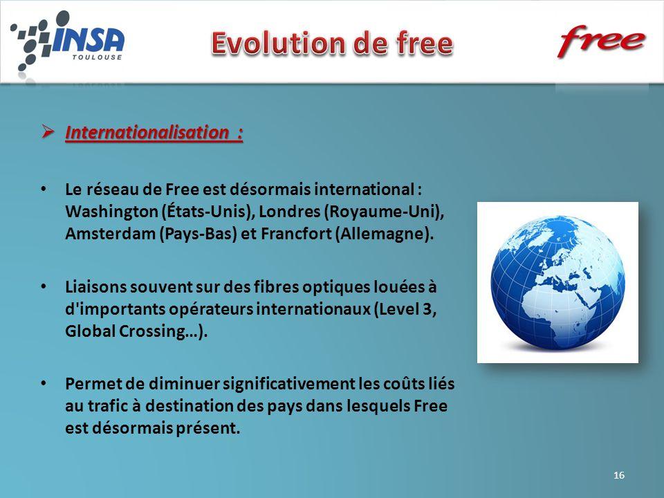 Evolution de free Internationalisation :