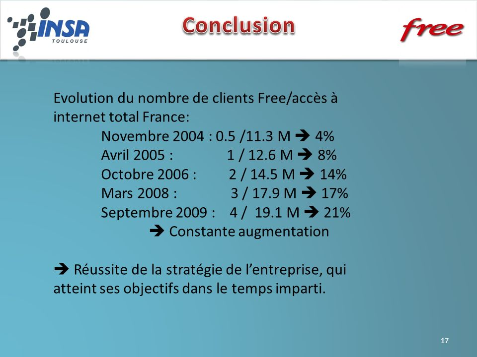 Conclusion Evolution du nombre de clients Free/accès à internet total France: Novembre 2004 : 0.5 /11.3 M  4%