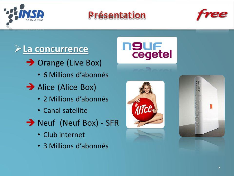Présentation La concurrence  Orange (Live Box)  Alice (Alice Box)