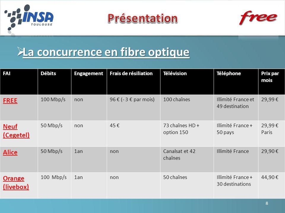 La concurrence en fibre optique