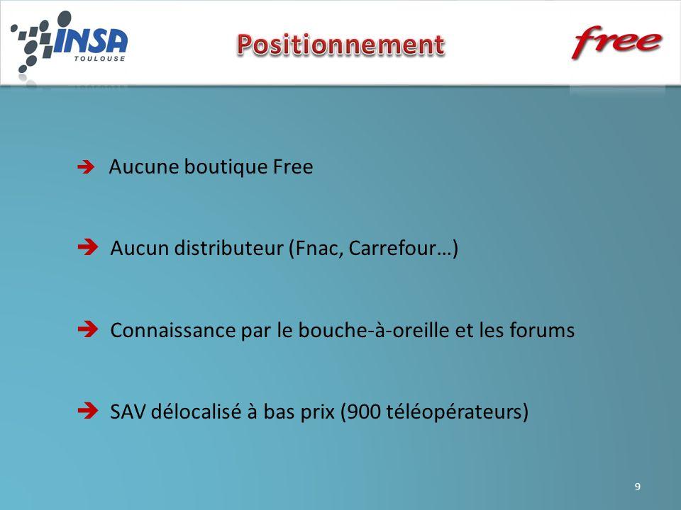 Positionnement  Aucun distributeur (Fnac, Carrefour…)