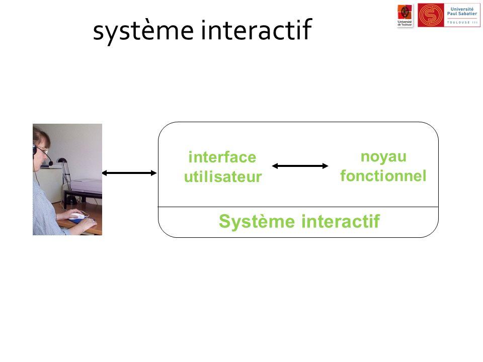 système interactif Système interactif interface noyau fonctionnel