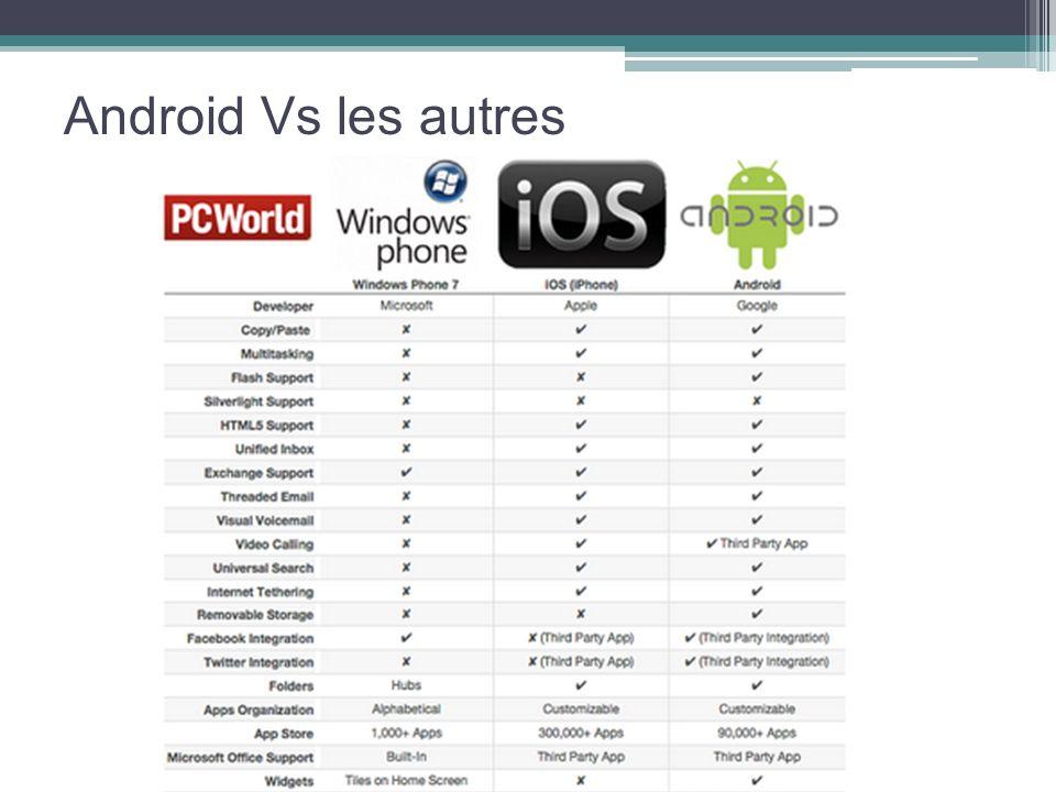 Android Vs les autres