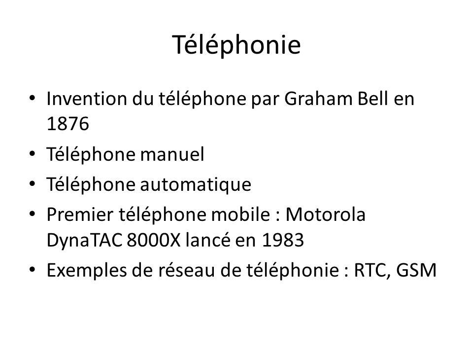 Téléphonie Invention du téléphone par Graham Bell en 1876