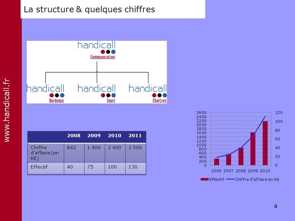La structure & quelques chiffres