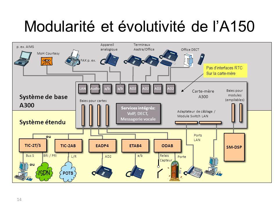 Modularité et évolutivité de l'A150