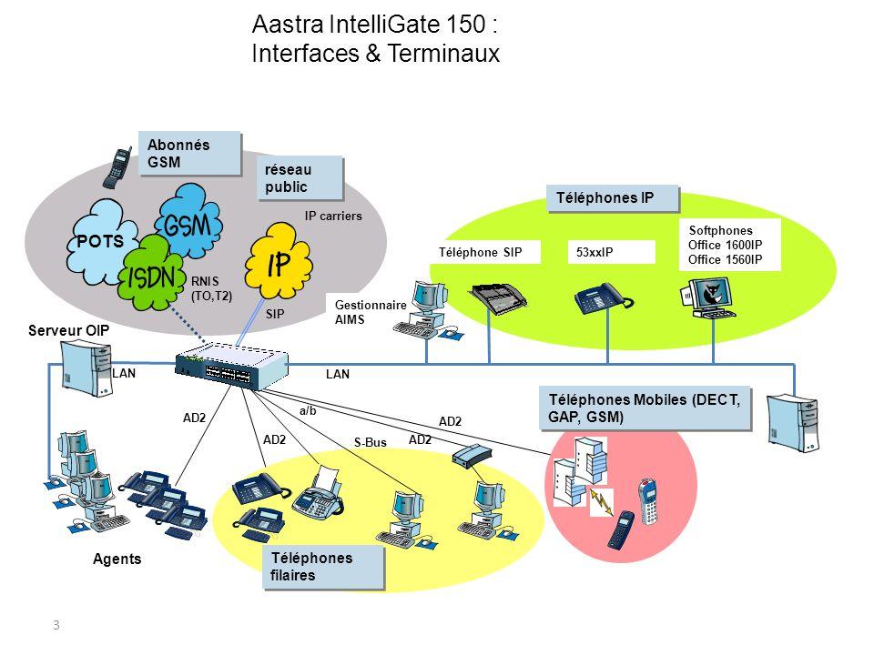 Aastra IntelliGate 150 : Interfaces & Terminaux