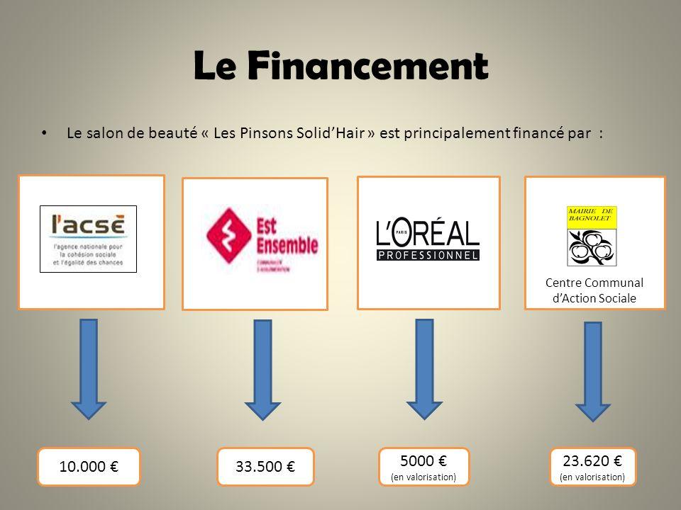 Le Financement Le salon de beauté « Les Pinsons Solid'Hair » est principalement financé par : Centre Communal.