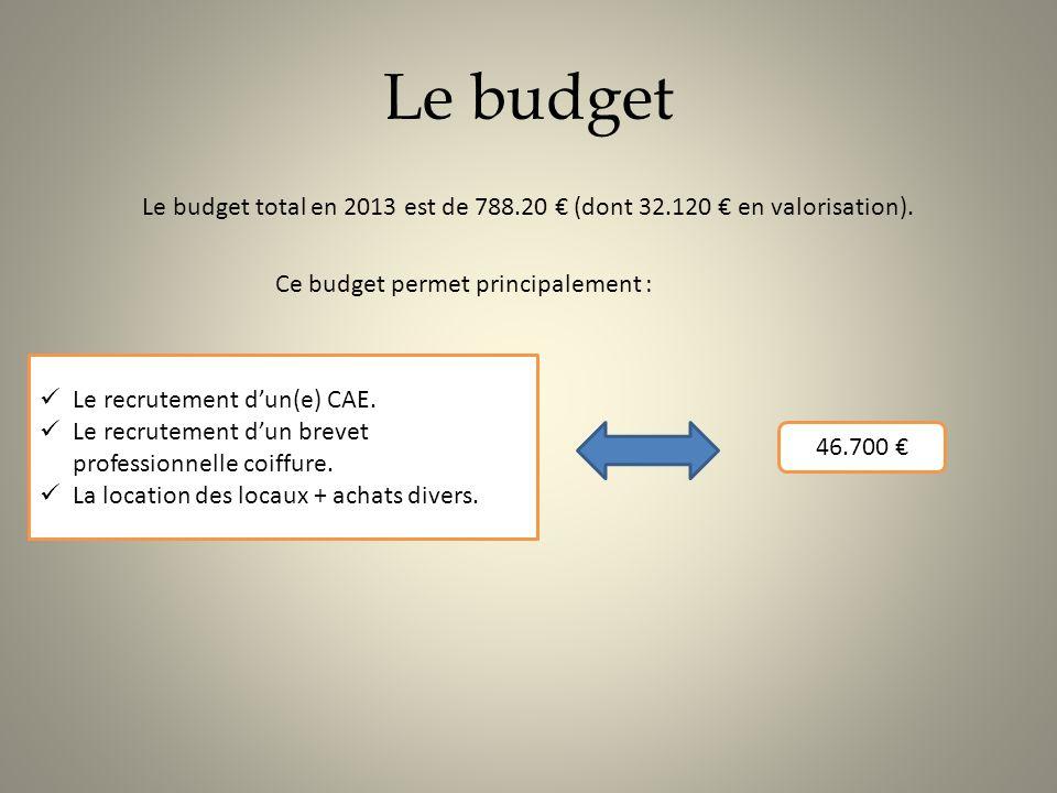 Le budget Le budget total en 2013 est de 788.20 € (dont 32.120 € en valorisation). Ce budget permet principalement :