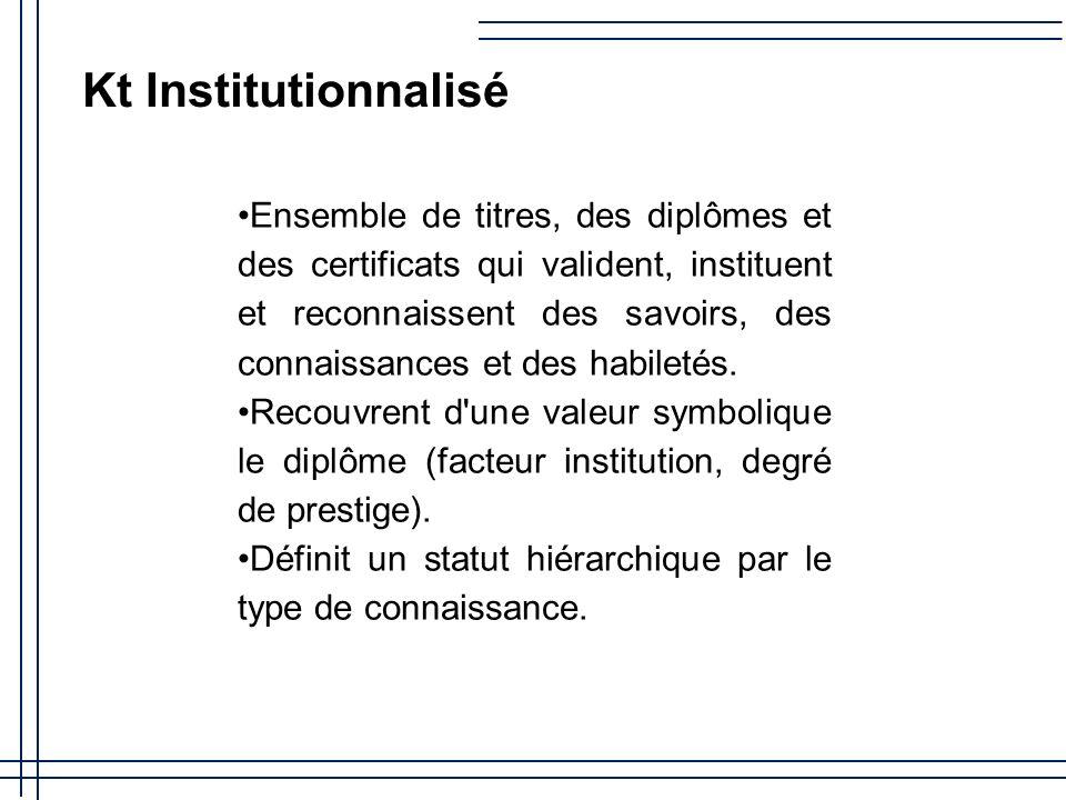 Kt Institutionnalisé