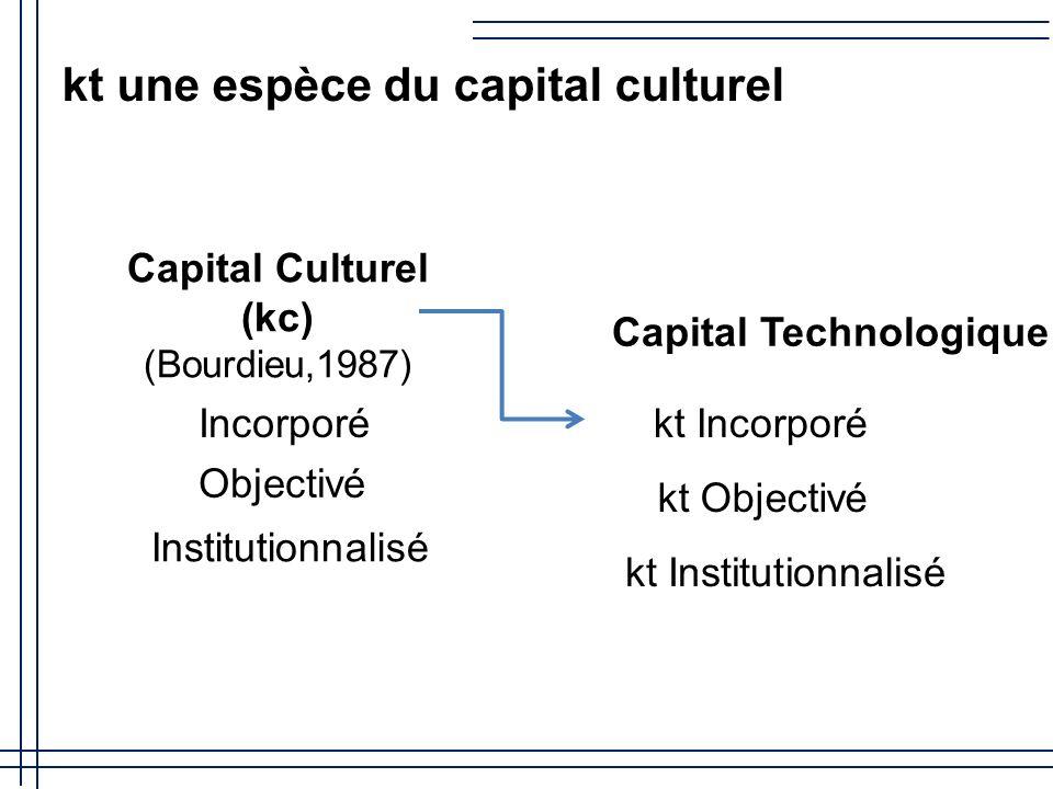 Capital Culturel (kc) (Bourdieu,1987)