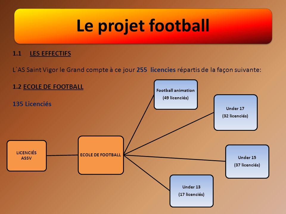 Le projet football 1.1 LES EFFECTIFS