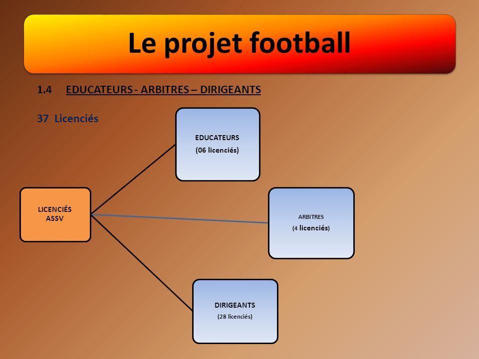 Le projet football 1.4 EDUCATEURS - ARBITRES – DIRIGEANTS 37 Licenciés