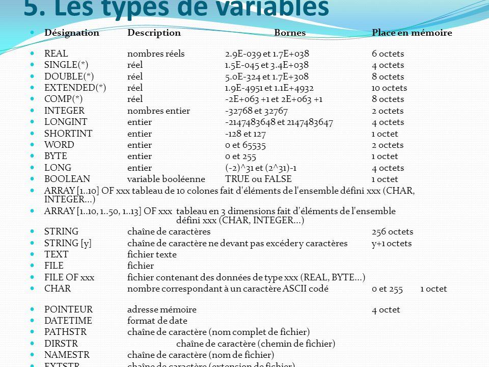 5. Les types de variables Désignation Description Bornes Place en mémoire. REAL nombres réels 2.9E-039 et 1.7E+038 6 octets.