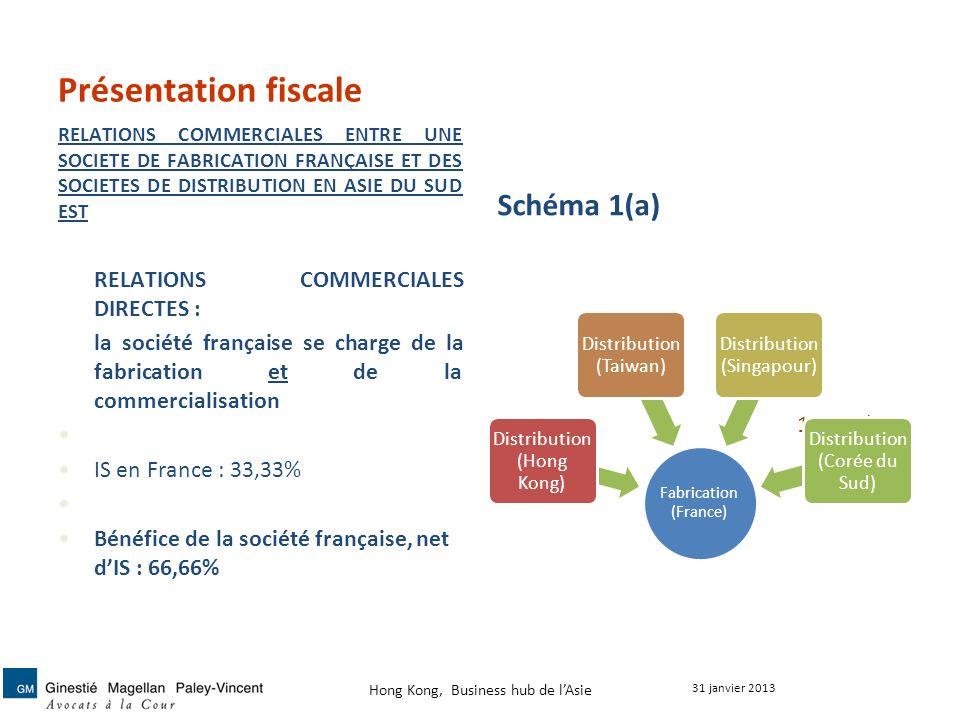 Présentation fiscale Schéma 1(a) RELATIONS COMMERCIALES DIRECTES :