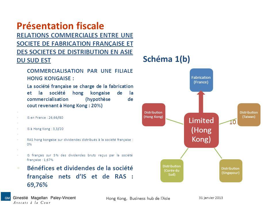 Présentation fiscale Schéma 1(b)