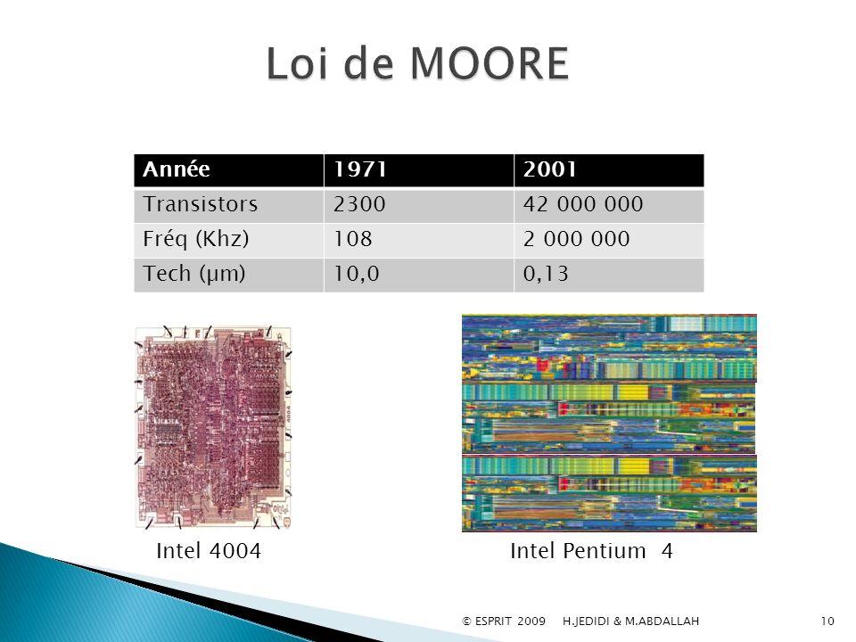 Loi de MOORE Année 1971 2001 Transistors 2300 42 000 000 Fréq (Khz)