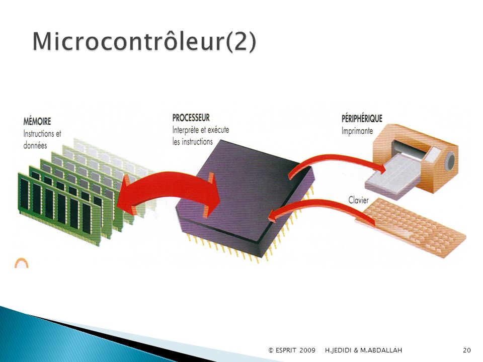 Microcontrôleur(2) © ESPRIT 2009 H.JEDIDI & M.ABDALLAH