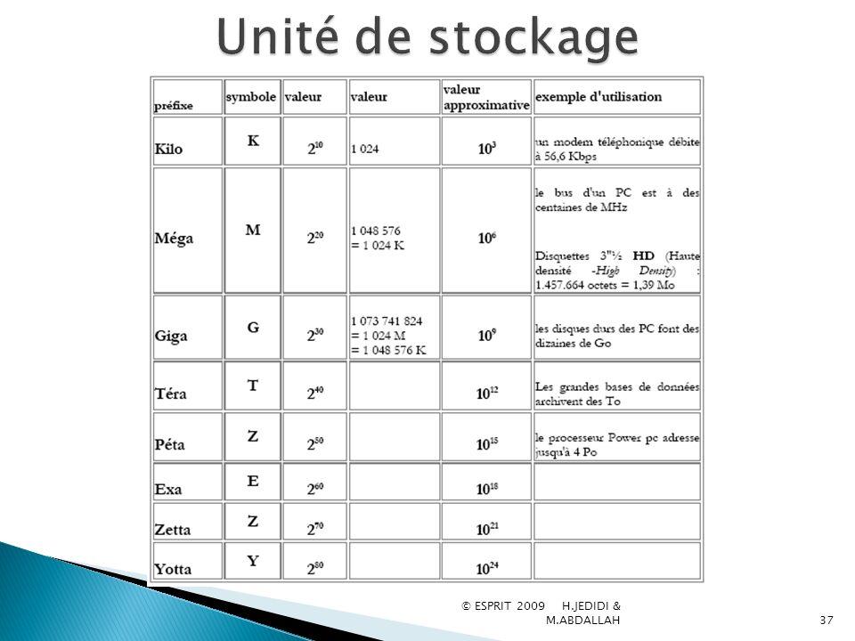 Unité de stockage © ESPRIT 2009 H.JEDIDI & M.ABDALLAH