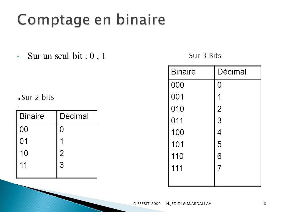 Comptage en binaire .Sur 2 bits : Sur un seul bit : 0 , 1 Décimal
