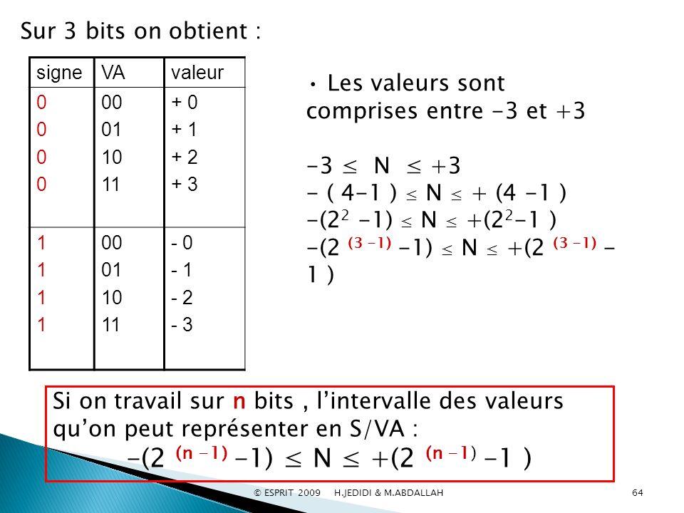 -(2 (n -1) -1) ≤ N ≤ +(2 (n -1) -1 ) Sur 3 bits on obtient :