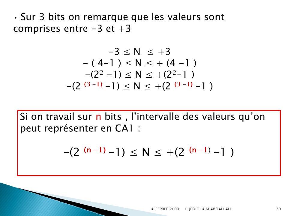 -(2 (n -1) -1) ≤ N ≤ +(2 (n -1) -1 ) -3 ≤ N ≤ +3