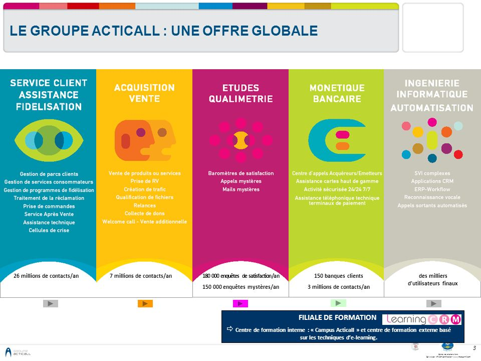 LE GROUPE ACTICALL : UNE OFFRE GLOBALE