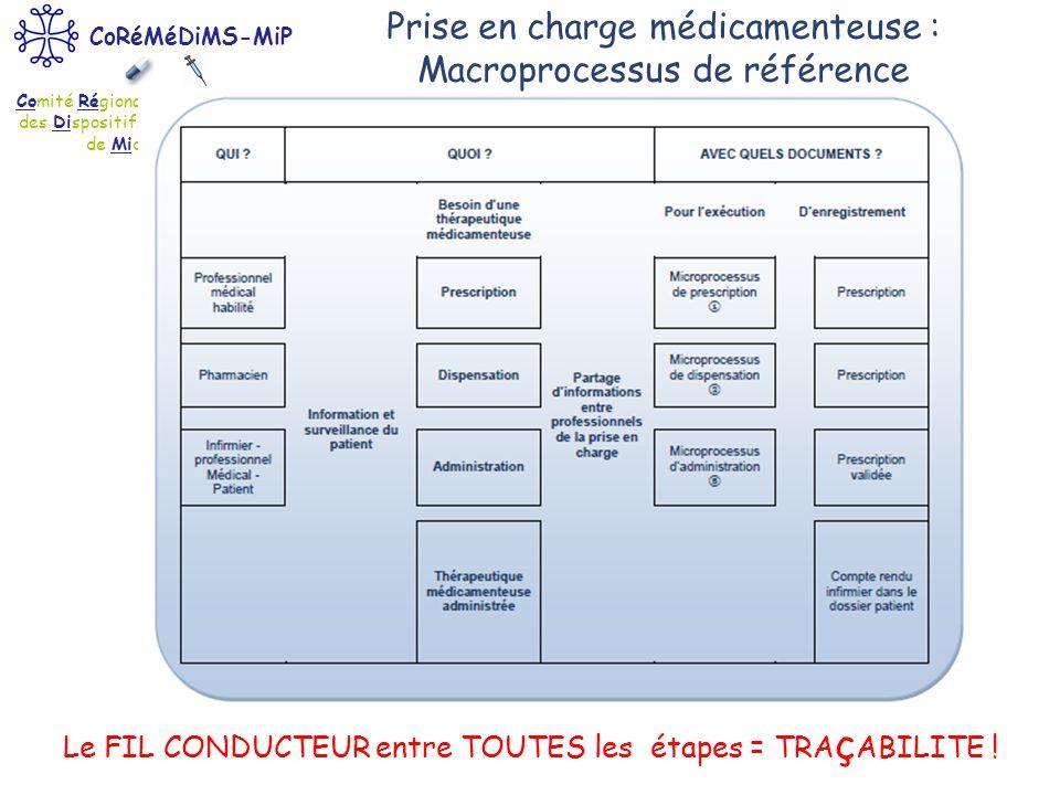 Prise en charge médicamenteuse : Macroprocessus de référence