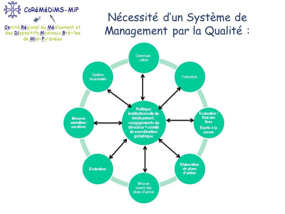 Nécessité d'un Système de Management par la Qualité :