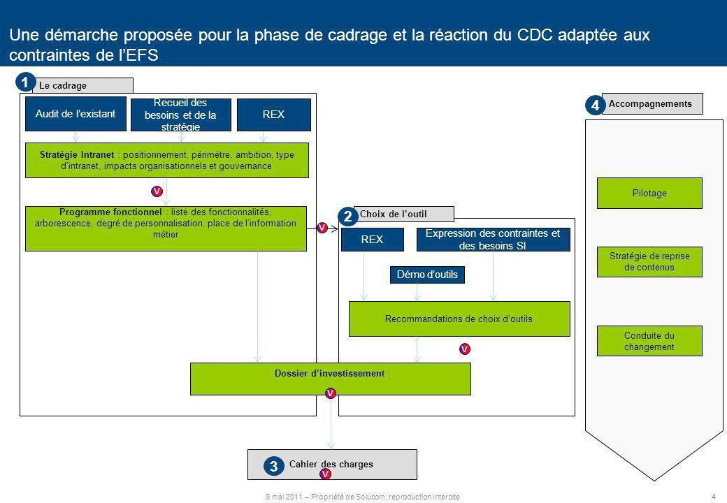 Une démarche proposée pour la phase de cadrage et la réaction du CDC adaptée aux contraintes de l'EFS