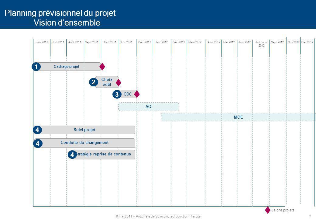 Planning prévisionnel du projet Vision d'ensemble