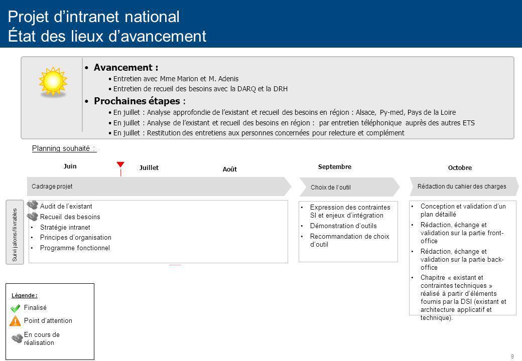 Projet d'intranet national État des lieux d'avancement