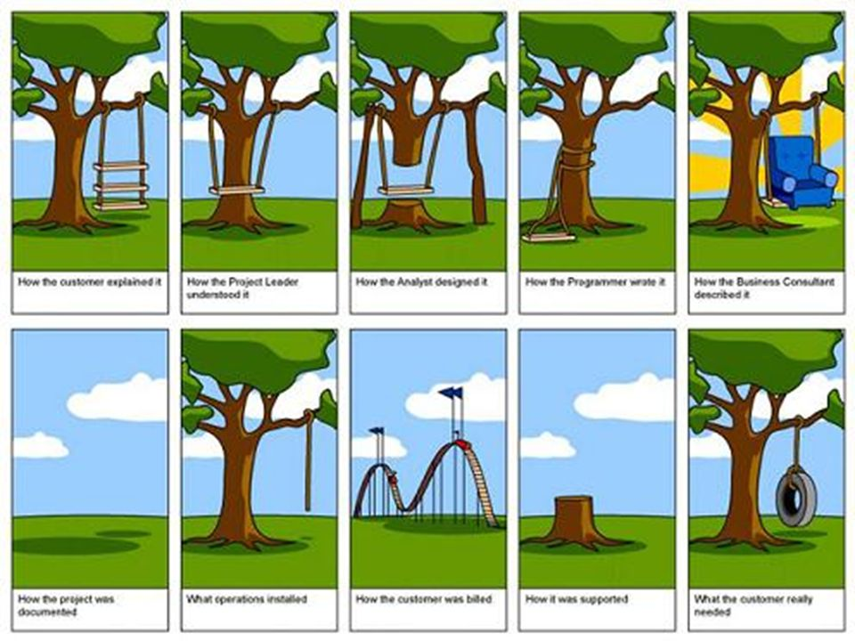 2. Phase d'analyse Analyse des besoins. Impossible à faire par entretien « direct » auprès des utilisateurs.