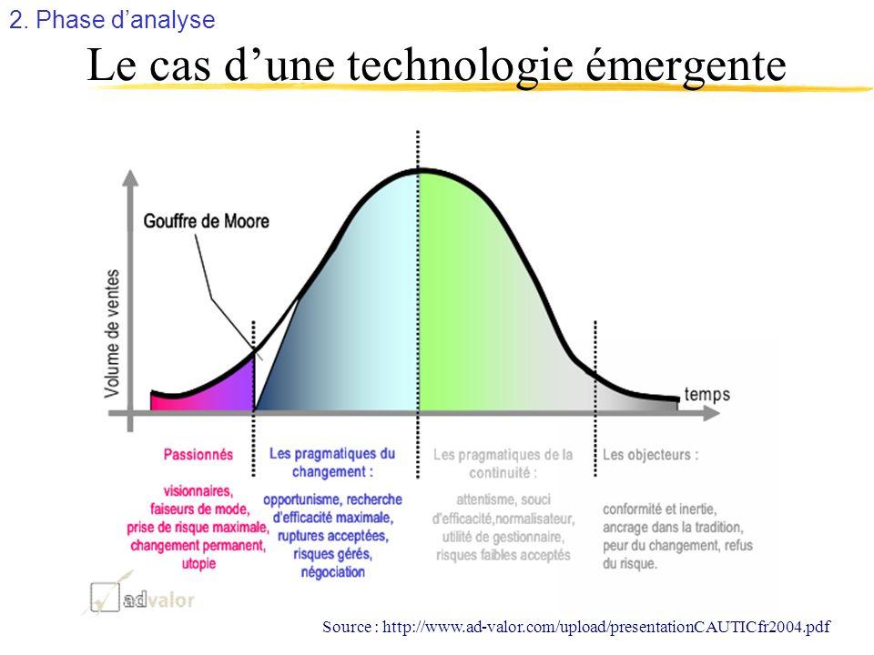 Le cas d'une technologie émergente
