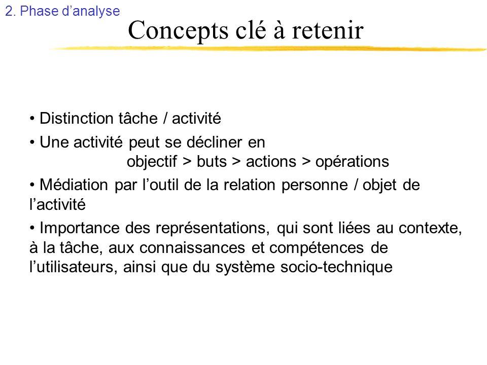 Concepts clé à retenir Distinction tâche / activité