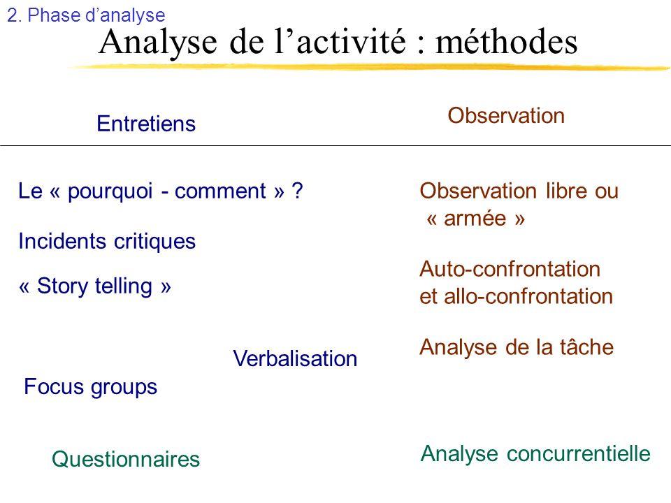 Analyse de l'activité : méthodes